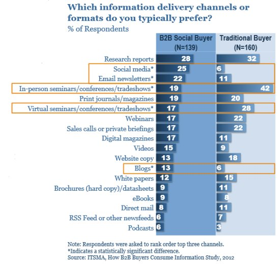 Information delivery channels and formats of the B2B Social Buyer – source ITSMA – PDF opens