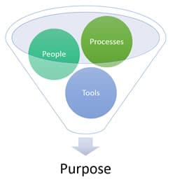Information management - the mix of people processes and tools technologies