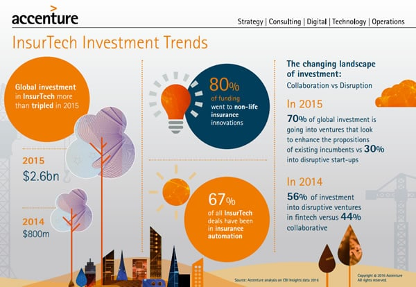 InsurTech investment trends according to Accenture 2016 - a sharp increase in 2015 - click for full infographic in PDF