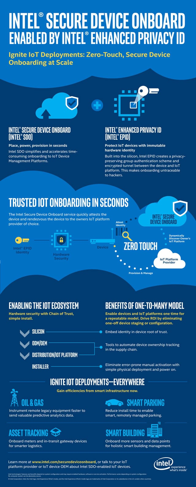 Intel Secure Device Onboard or Intel SDO for faster and secure IoT device onboarding at scale visually explained