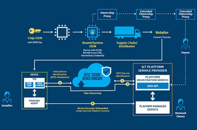 Intel Secure Device Onboard - the full picture - more in the product brief - PDF opens