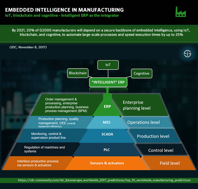 Intelligent ERP and embedded intelligence in manufacturing technology