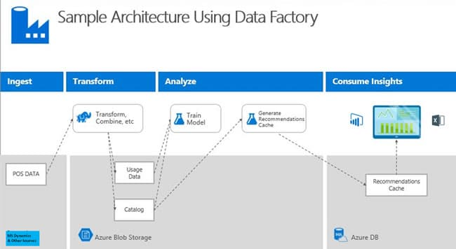 Intelligent ERP the Microsoft way - sample architecture using Data Factory - source