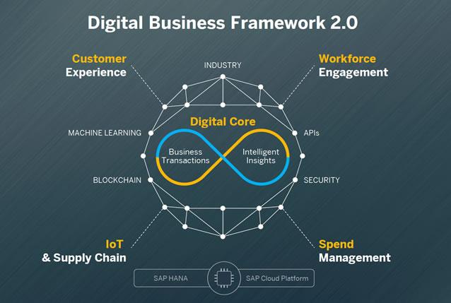 Intelligent ERP - the SAP S/4HANA approach - source