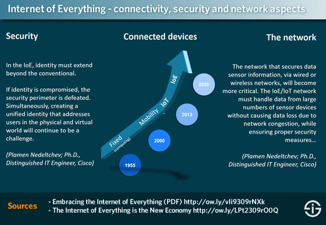 Internet of Everything - connectivity security and network aspects
