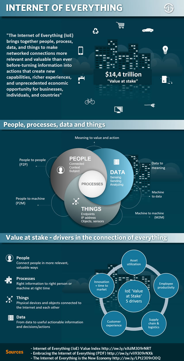 Internet of Everything - definition value people processes data devices
