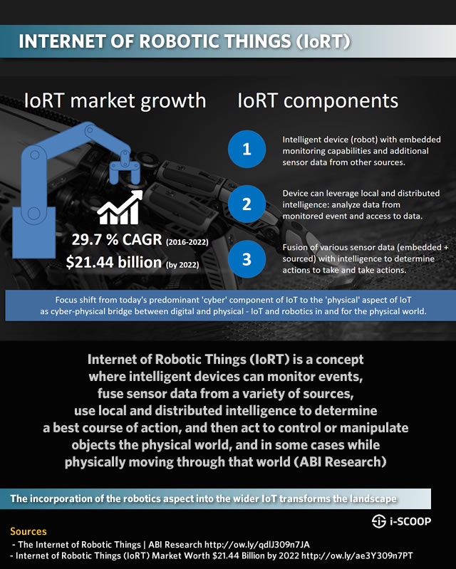 Internet of Robotic Things definition market forecast components sources