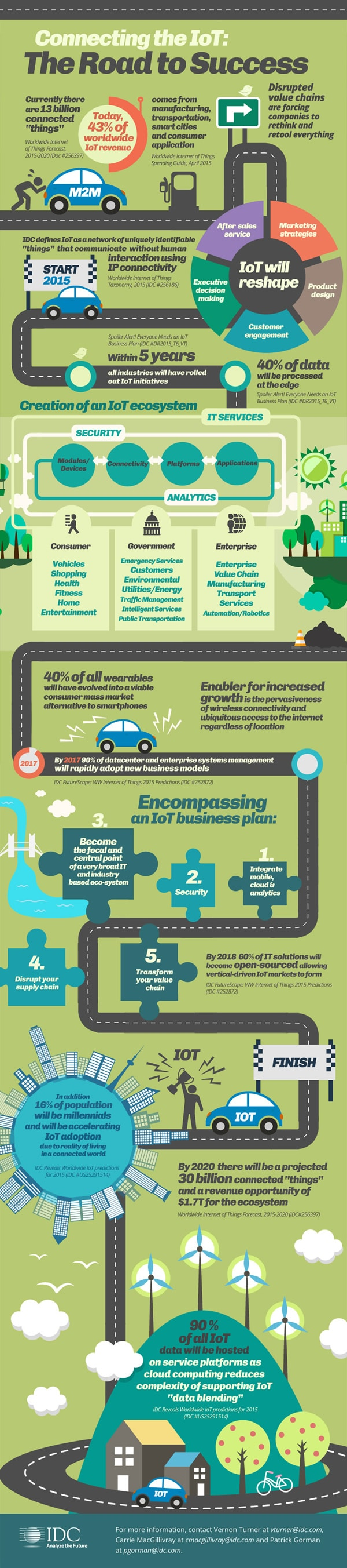 IoT predictions by IDC - security as an intrinsic part of an IoT business plan: via IDC infographics
