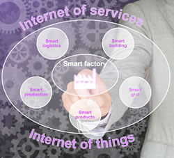 Internet of Things and Internet of Services