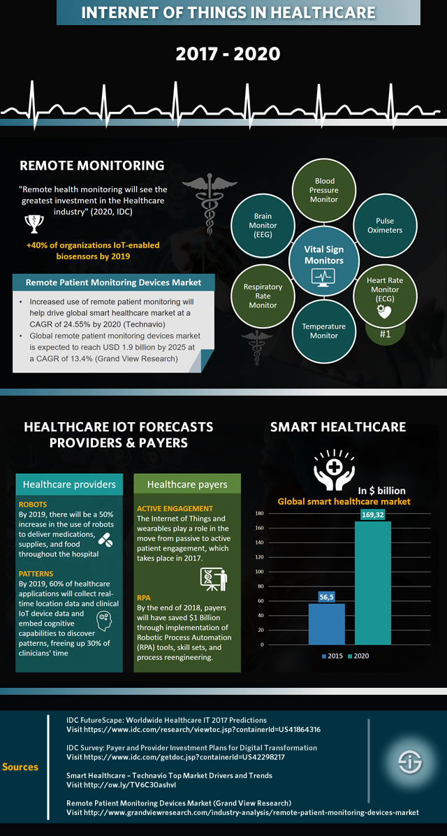 Internet of Things in healthcare - main use cases forecasts and market evolutions 2020