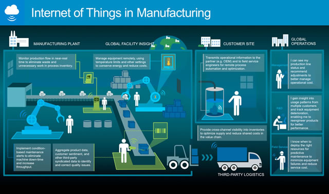 Internet of Things in manufacturing - the Microsoft view - source SlideShare presentation