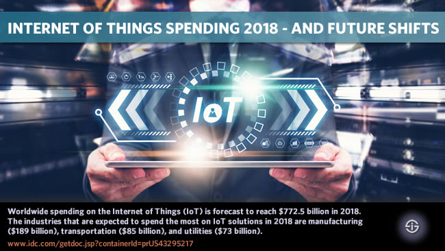 Internet of Things spending 2018 and future shifts Worldwide spending on the Internet of Things (IoT) is forecast to reach $772.5 billion in 2018. The industries that are expected to spend the most on IoT solutions in 2018 are manufacturing ($189 billion), transportation ($85 billion), and utilities ($73 billion).