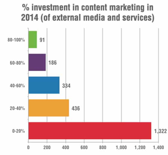 Investment in content marketing services - source Smart Insights