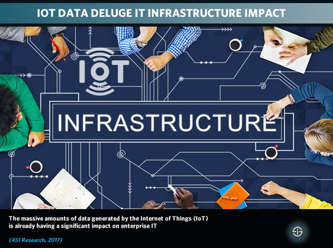 IoT IT infrastructure impact - IoT data deluge
