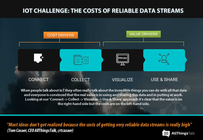 IoT challenge the costs of reliable data streams AllThingsTalk Tom Casaer quote