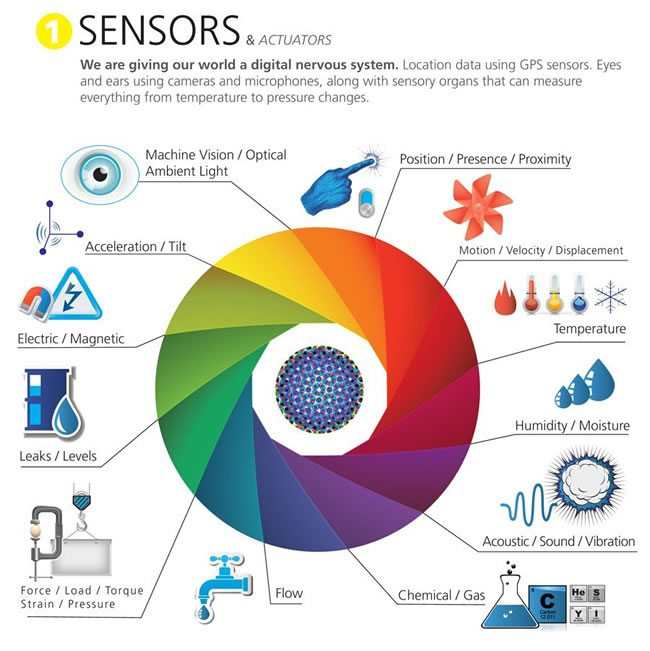 IoT devices - sensors and actuators examples - source IoT infographic Postscapes and Harbor Research - CC Attribution license