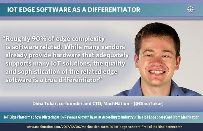 IoT edge software is a true differentiator as the large majority of IoT edge complexity is related with software says MachNation CTO and co-founder Dima Tokar at the occasion of the launch of the MachNation IoT Edge ScoreCard for 2018 - picture source and courtesy MachNation