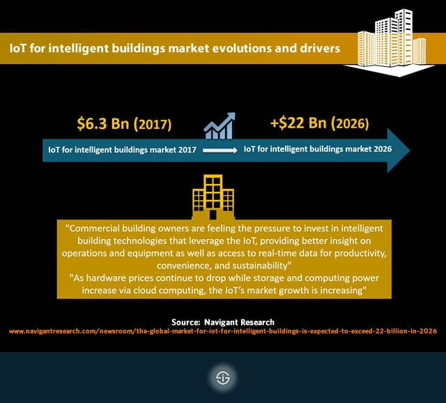 IoT for intelligent buildings market evolutions and drivers according to Navigant Research