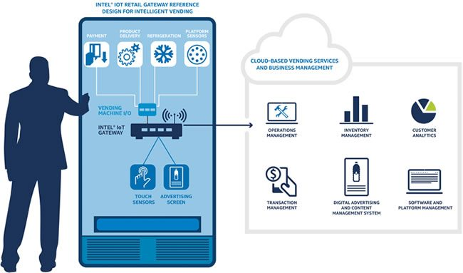 IoT gateways can sit everywhere - the Intel IoT Retail Gateway Reference Design for Intelligent Vending with a dedicated IoT gateway - source Intel press