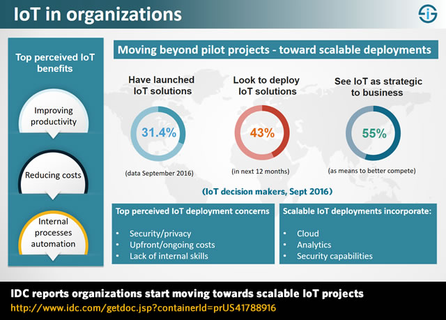 IoT in organizations - IDC reports organizations start moving towards scalable IoT projects and surveys IoT decision makers - state of IoT solution deployment, top perceived IoT benefits and major IoT concerns - source
