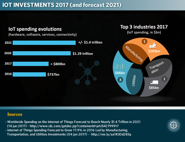 IoT investments 2017 - and forecast 2021