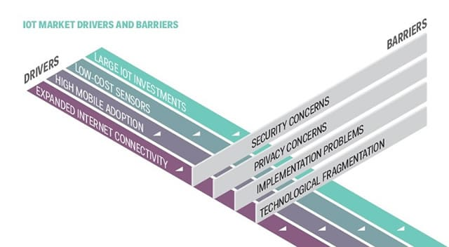 IoT market drivers and barriers - source Digitize or Die - click for larger version