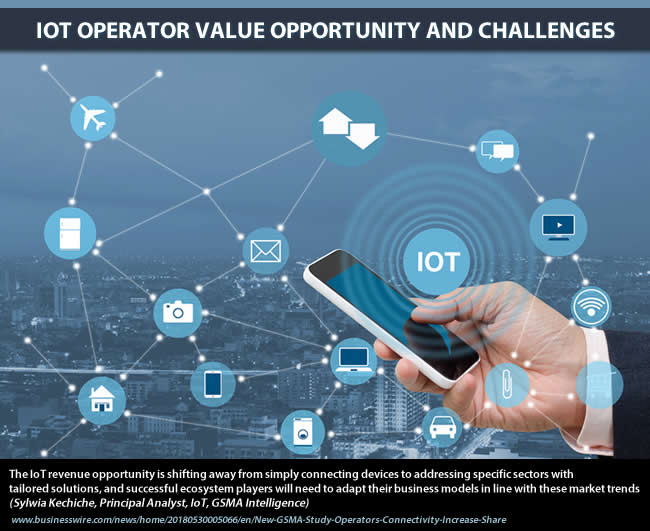 IoT operator value opportunity and challenges
