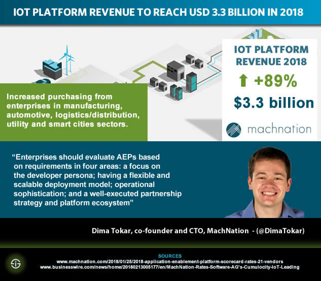 IoT platform revenue forecasts for 2018 and IoT application enablement platform buying advice according to MachNation