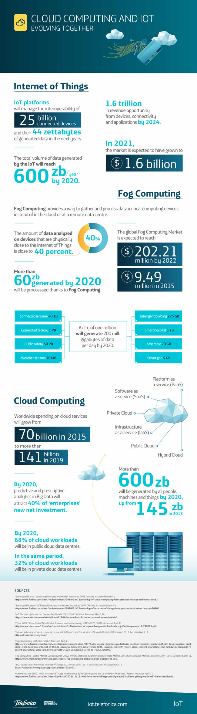 "IoT platforms in a world of cloud and fog computing - infographic by Telefónica - one of the evaluated vendors in the ""IDC MarketScape: Worldwide IoT Platforms (Device and Network Connectivity Providers) 2018 Vendor Assessment"" - infographic source and courtesy Telefónica IoT"