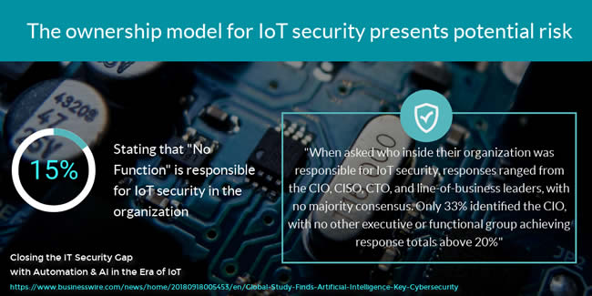 IoT security ownership in the organization according to Ponemon Institute research 2018