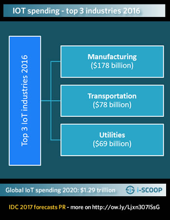IoT spending top 3 industries 2016 and global IoT spending forecast 2020 - source IDC