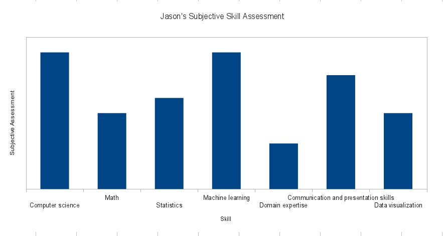 Jasons Subjective Skill Assessment