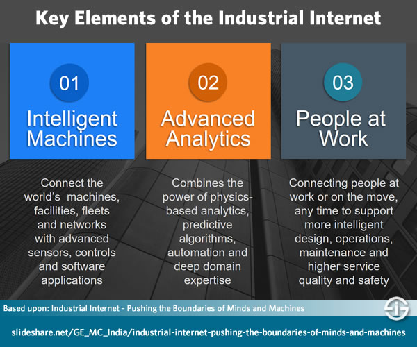Key Elements of the Industrial Internet - based upon Industrial Internet of Things paper - see below