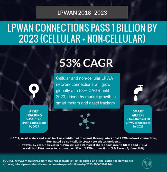 LPWAN connections 2018 - 2023 53 percent CAGR passing 1 Billion by 2023 cellular and non-cellular combined with asset tracking and smart meters as the main drivers