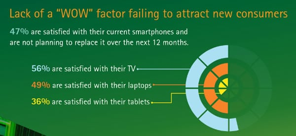 Lack of a WOW factor fails to attract new consumer electronics customers - source Accenture infographic