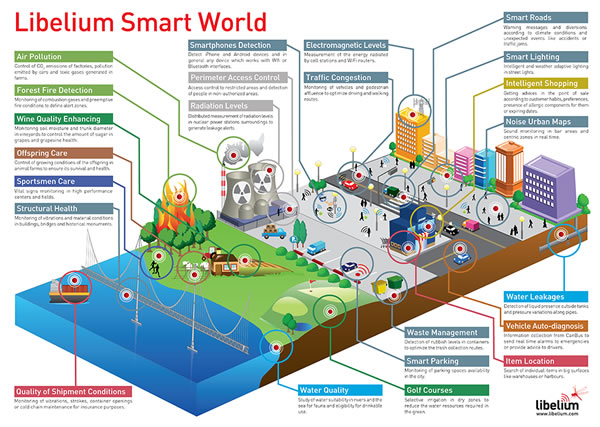 Libelium Smart World infographic –source – click here for larger image