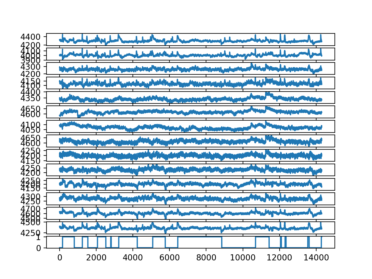 Line Plot for each EEG trace and the output variable without outliers
