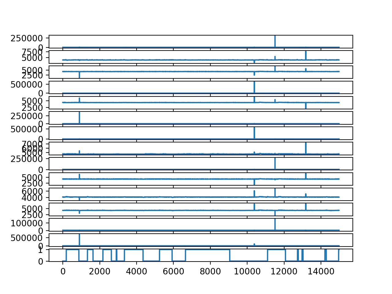 Line Plot for each EEG trace and the output variable