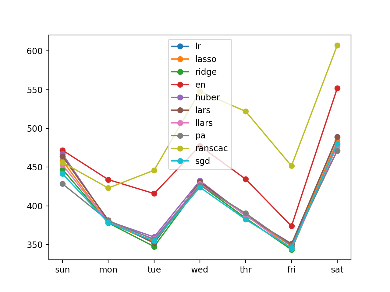 Line Plot of Direct Per-Day Multi-step Forecasts With Linear Algorithms