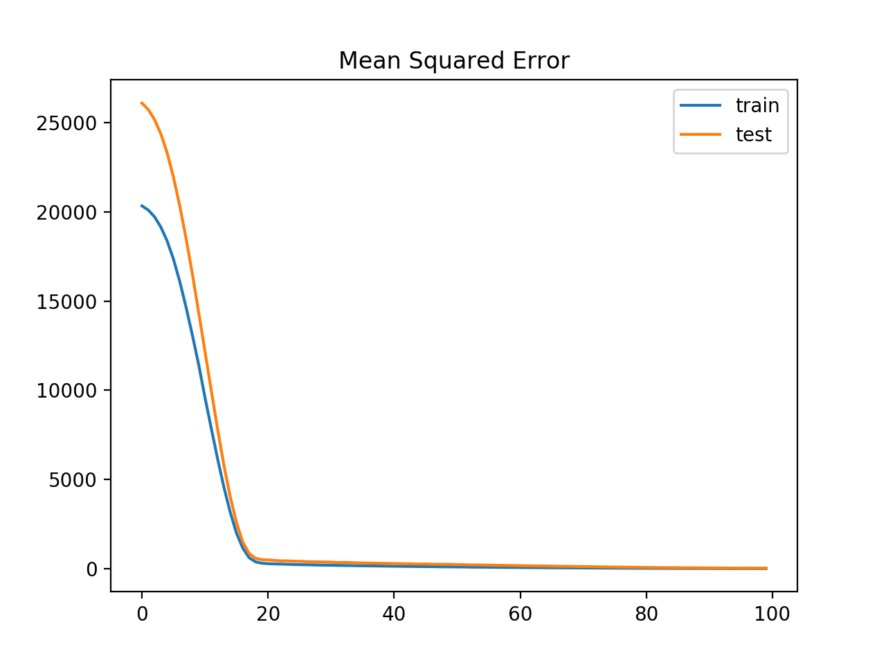 Line Plot of Mean Squared Error Loss for the Train (blue) and Test (orange) Datasets Over Training Epochs With Gradient Norm Scaling