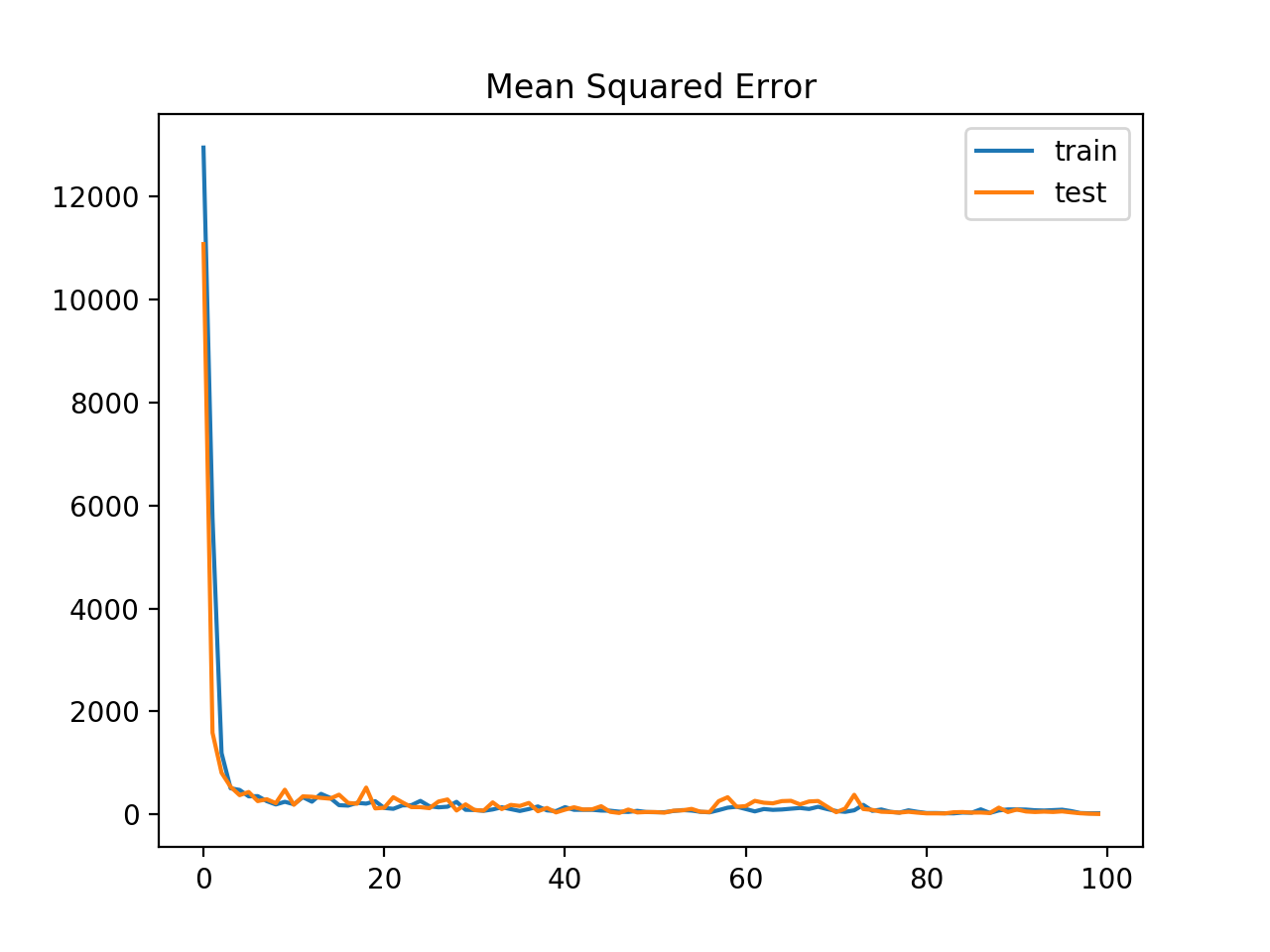 Line Plot of Mean Squared Error Loss for the Train (blue) and Test (orange) Datasets Over Training Epochs With Gradient Value Clipping