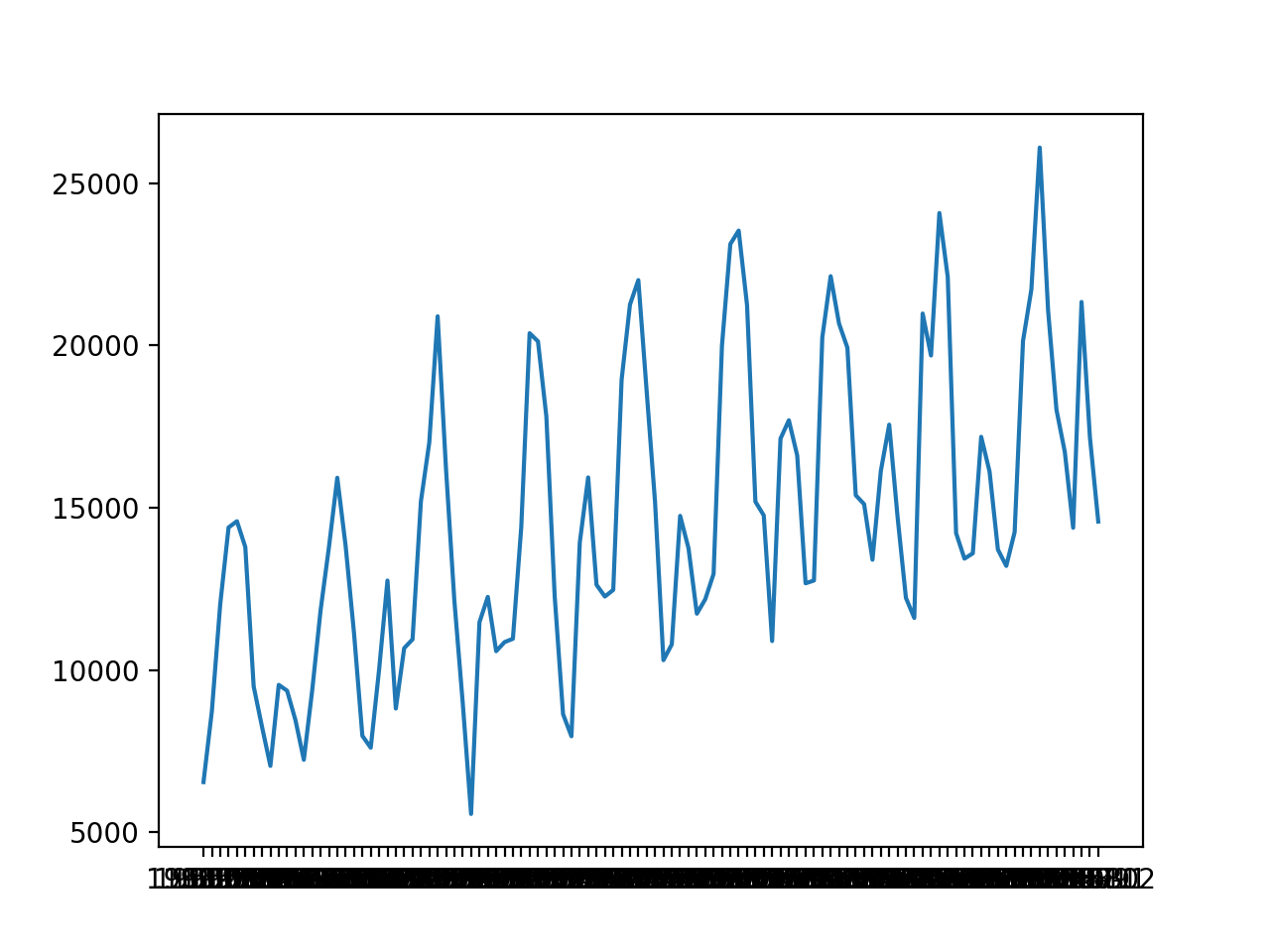 Line Plot of Monthly Car Sales