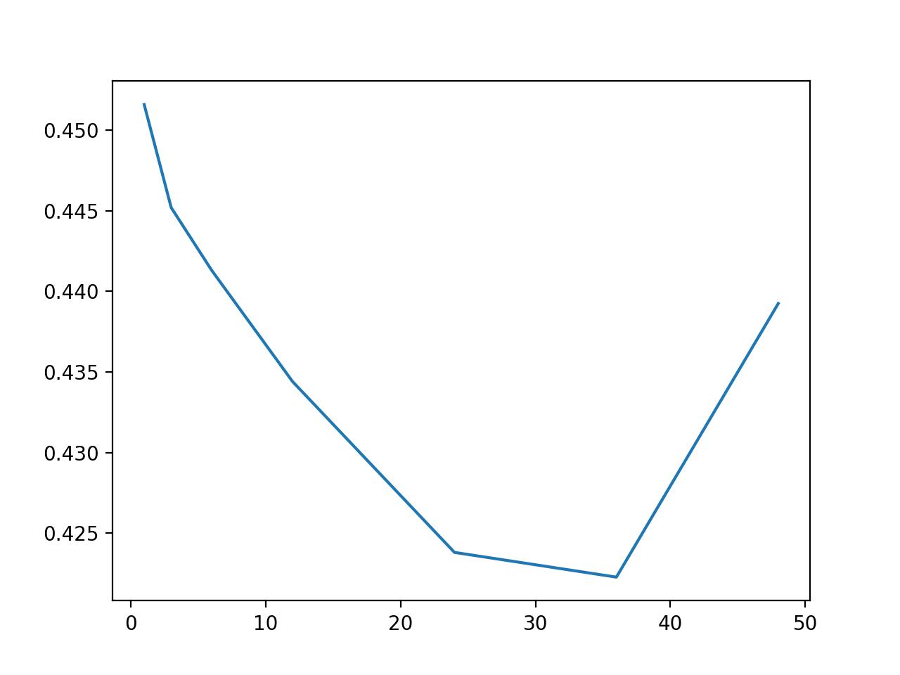 Line Plot of Number of Lag Observations vs MAE for Huber Regression