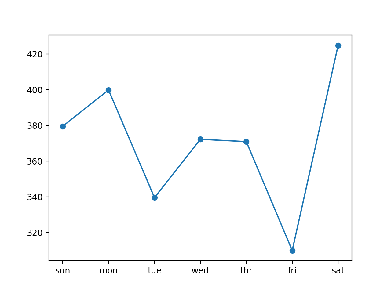 Line Plot of RMSE per Day for Univariate Encoder-Decoder LSTM with 14-day Inputs