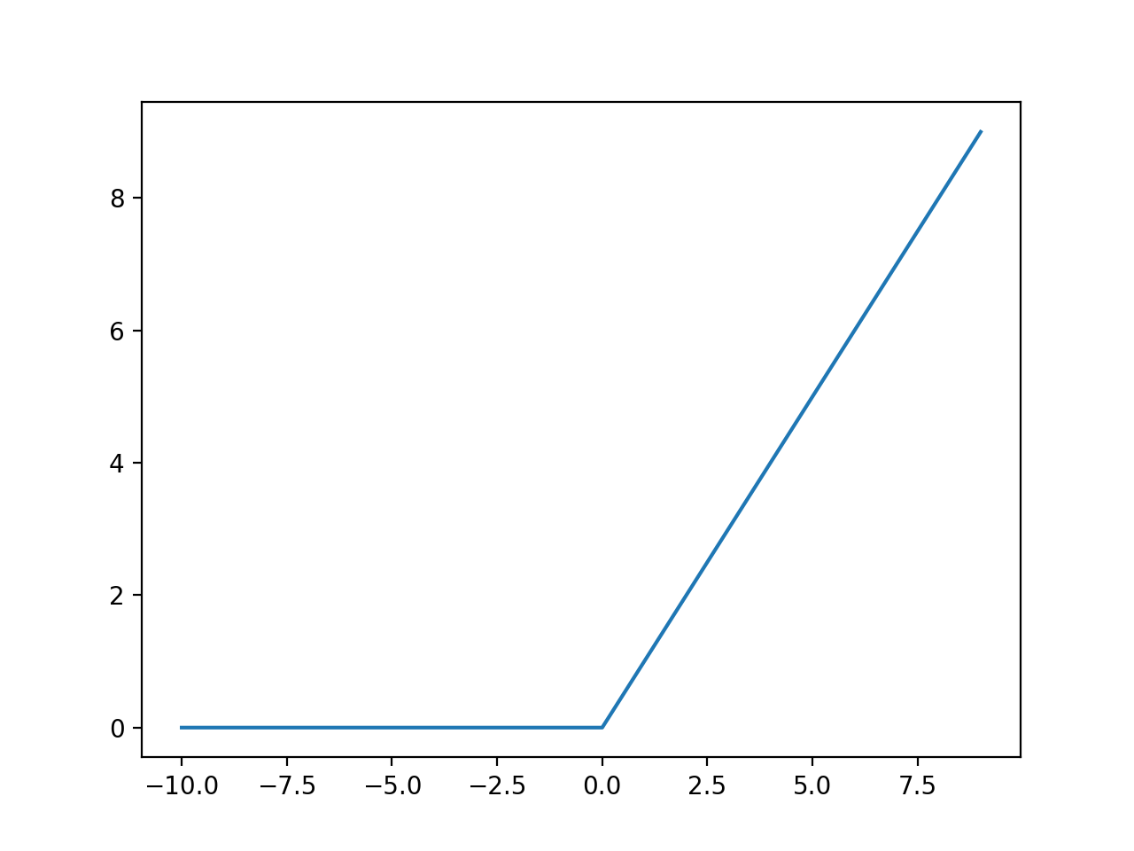 Line Plot of Rectified Linear Activation for Negative and Positive Inputs
