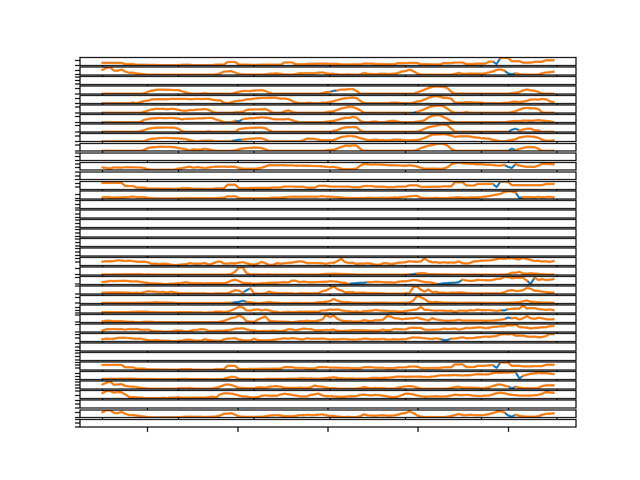 Line Plots for All Targets in Chunk 1 With Imputed Missing Values