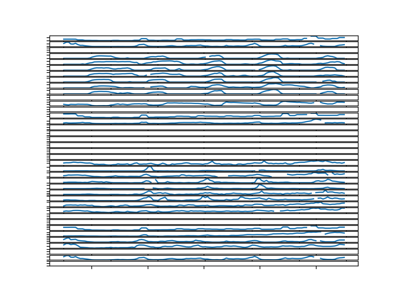 Line Plots for All Targets in Chunk 1 With Missing Values Marked