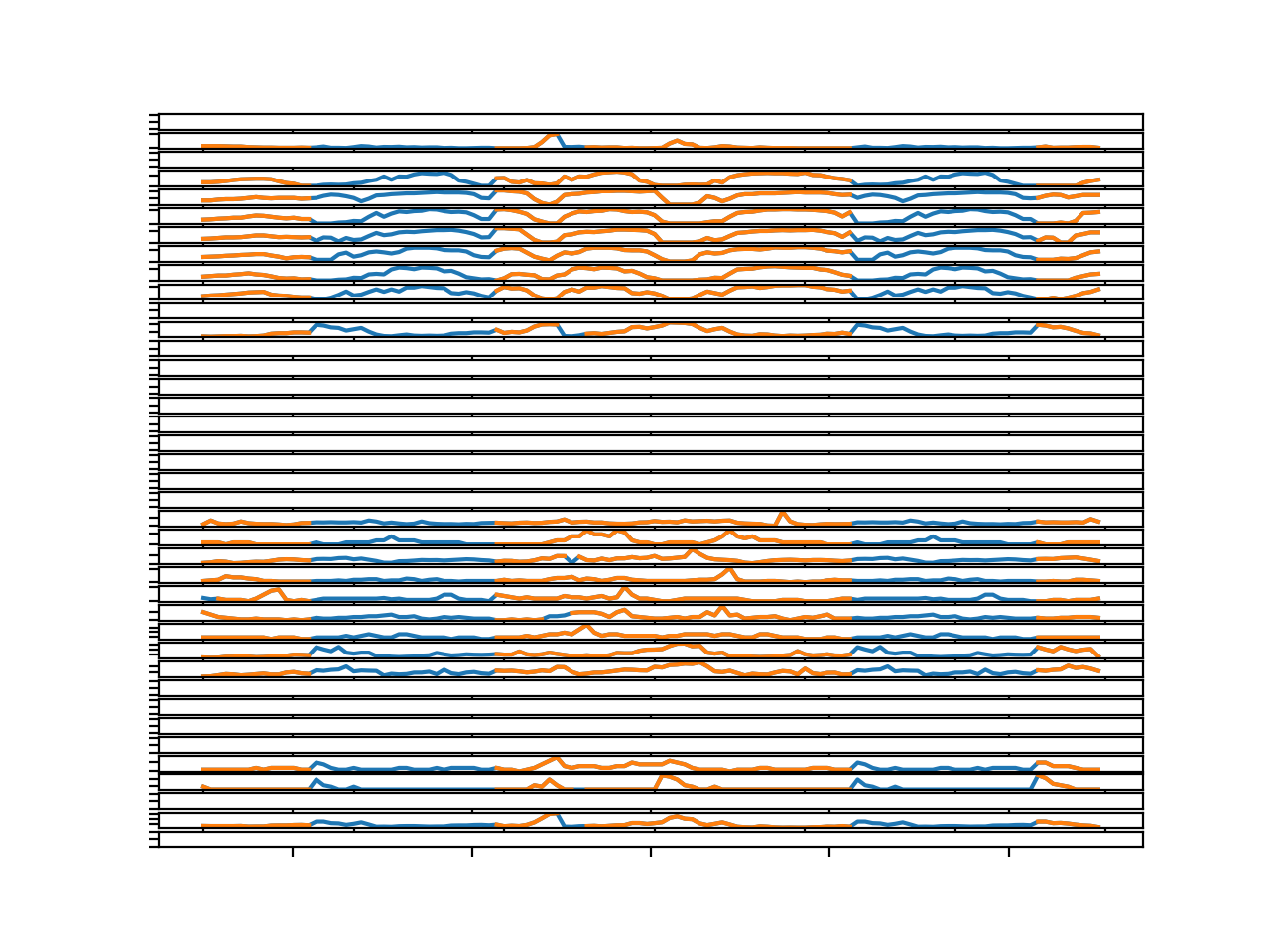 Line Plots for All Targets in Chunk 4 With Imputed Missing Values