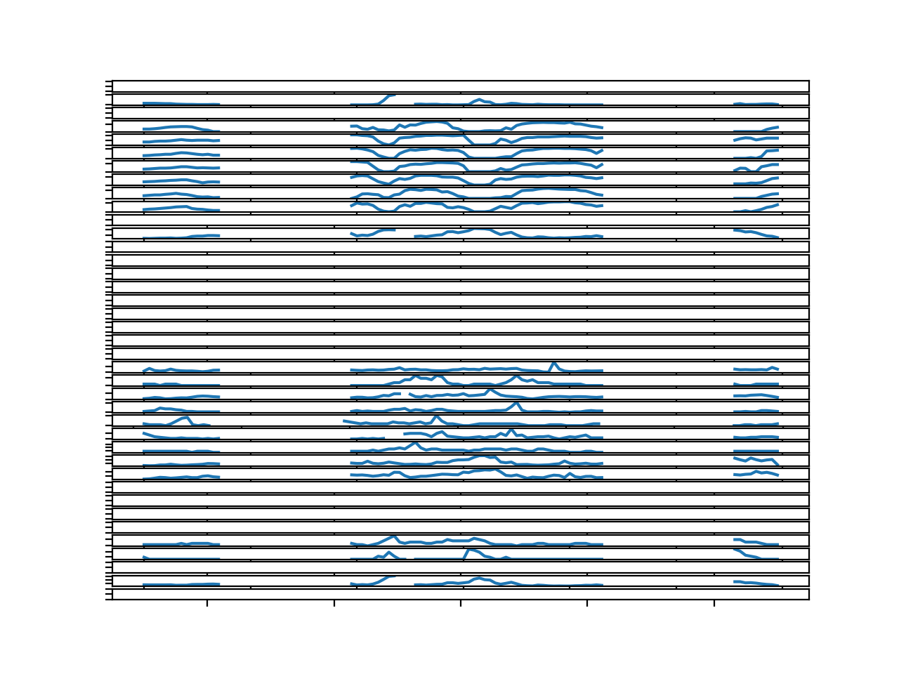 Line Plots for All Targets in Chunk 4 With Missing Values Marked