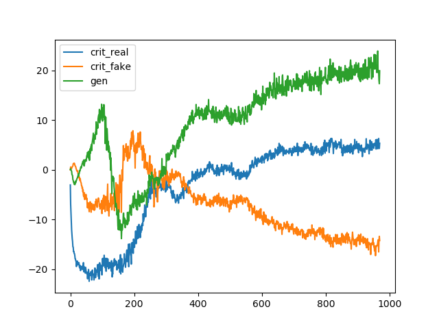 Line Plots of Loss and Accuracy for a Wasserstein Generative Adversarial Network